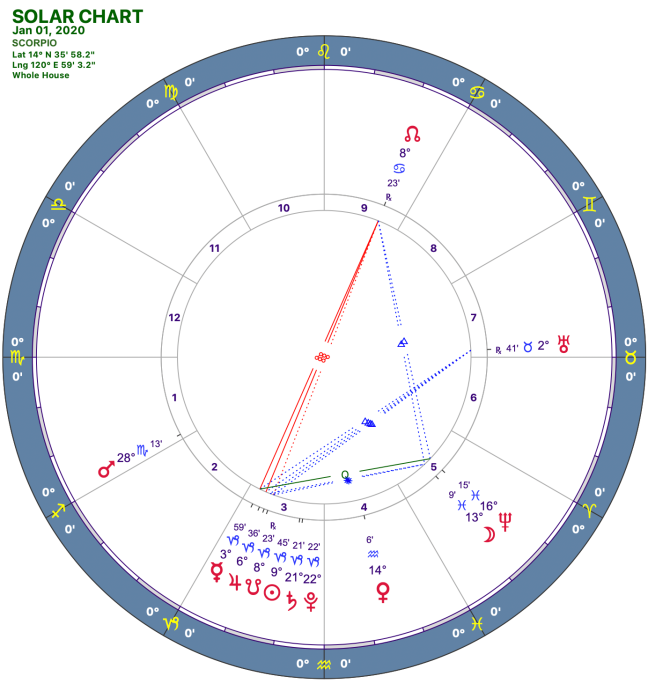 2020-1:Solar Chart:08 Scorpio