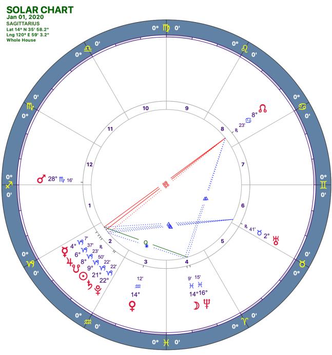 2020-1:Solar Chart:09 Sagittarius
