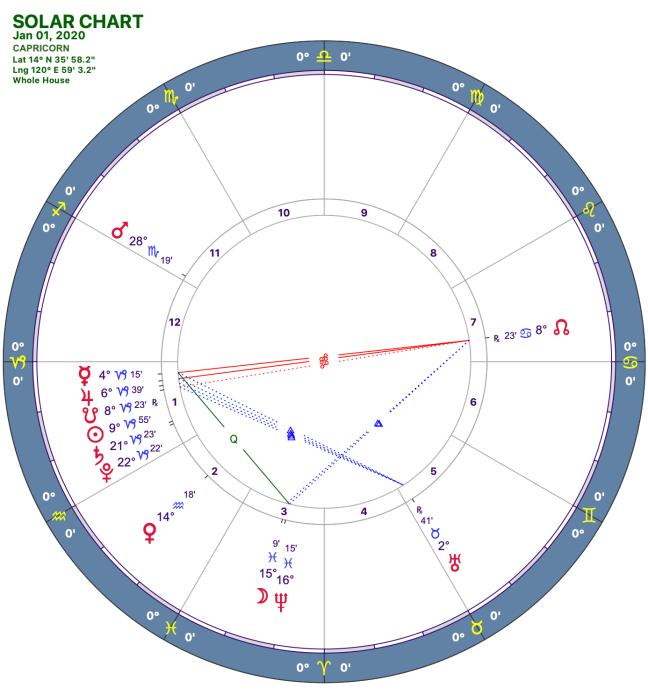2020-1:Solar Chart:10 Capricorn