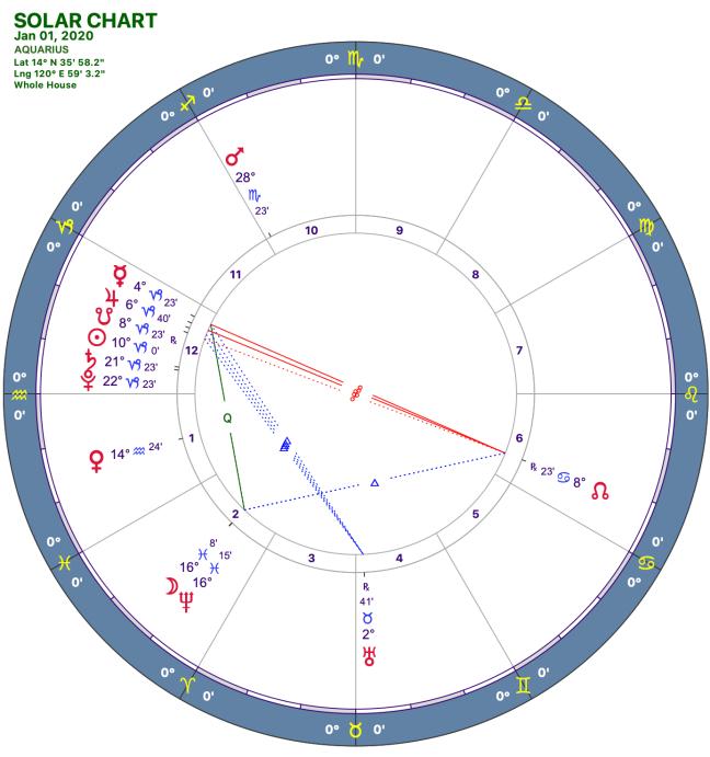 2020-1:Solar Chart:11 Aquarius