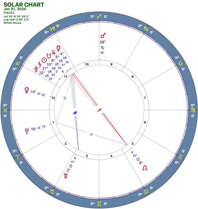 2020-1:Solar Chart:12 Pisces