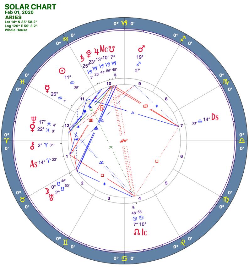 2020 02:Solar Chart:01 Aries