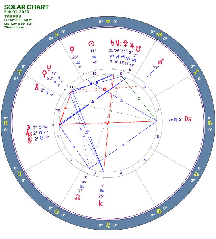 2020 02:Solar Chart:02 Taurus