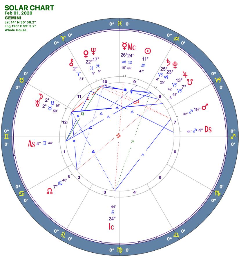 2020 02:Solar Chart:03 Gemini