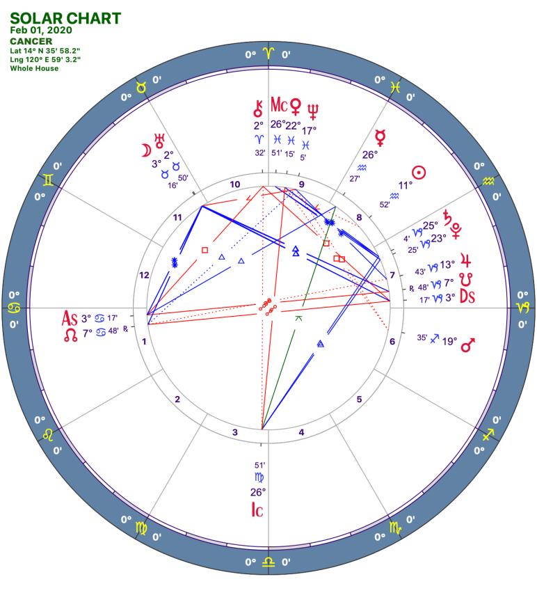 2020 02:Solar Chart:04 Cancer