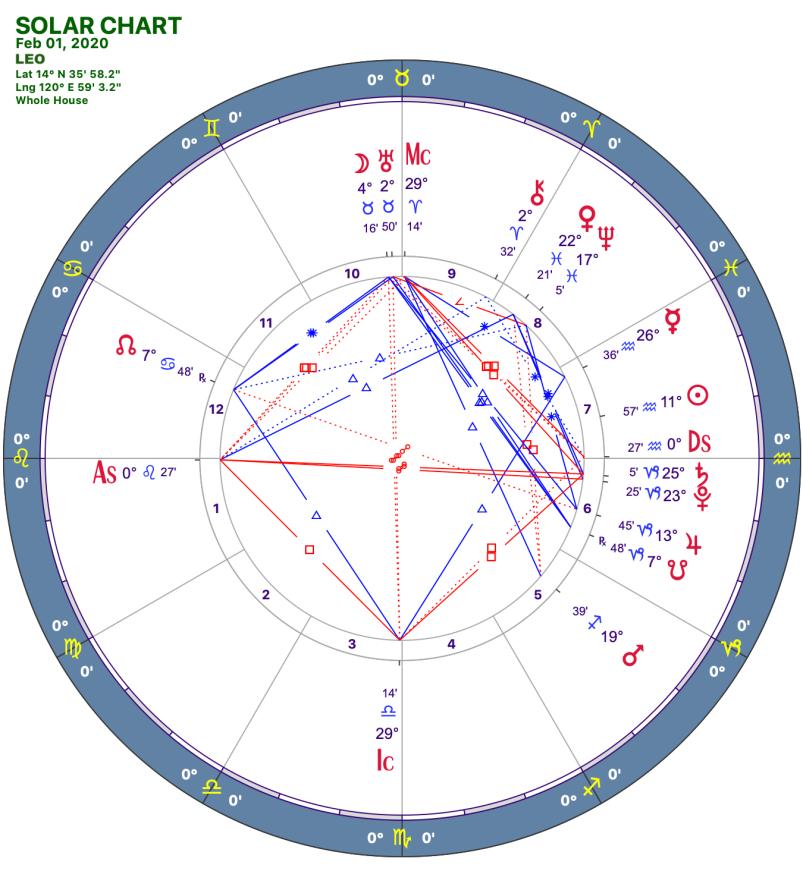 2020 02:Solar Chart:05 Leo