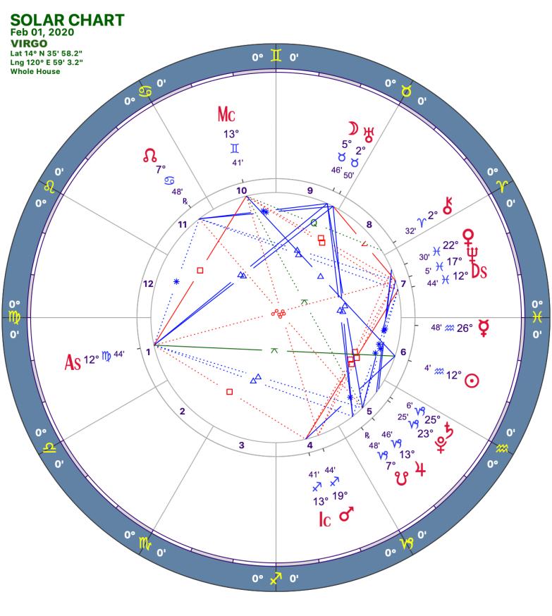 2020 02:Solar Chart:06 Virgo