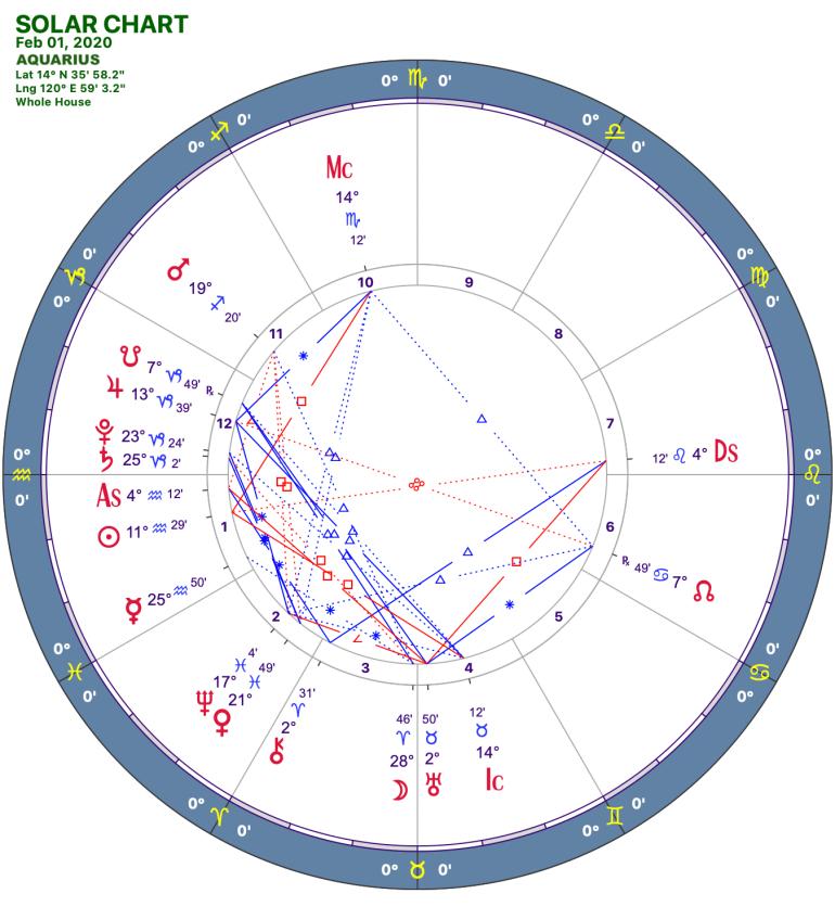 2020 02:Solar Chart:11 Aquarius