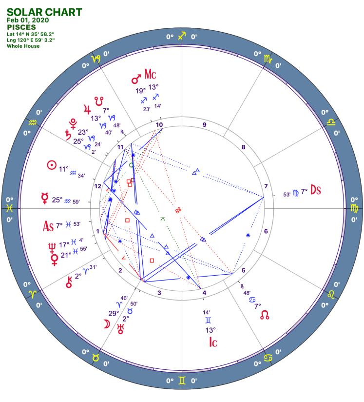 2020 02:Solar Chart:12 Pisces