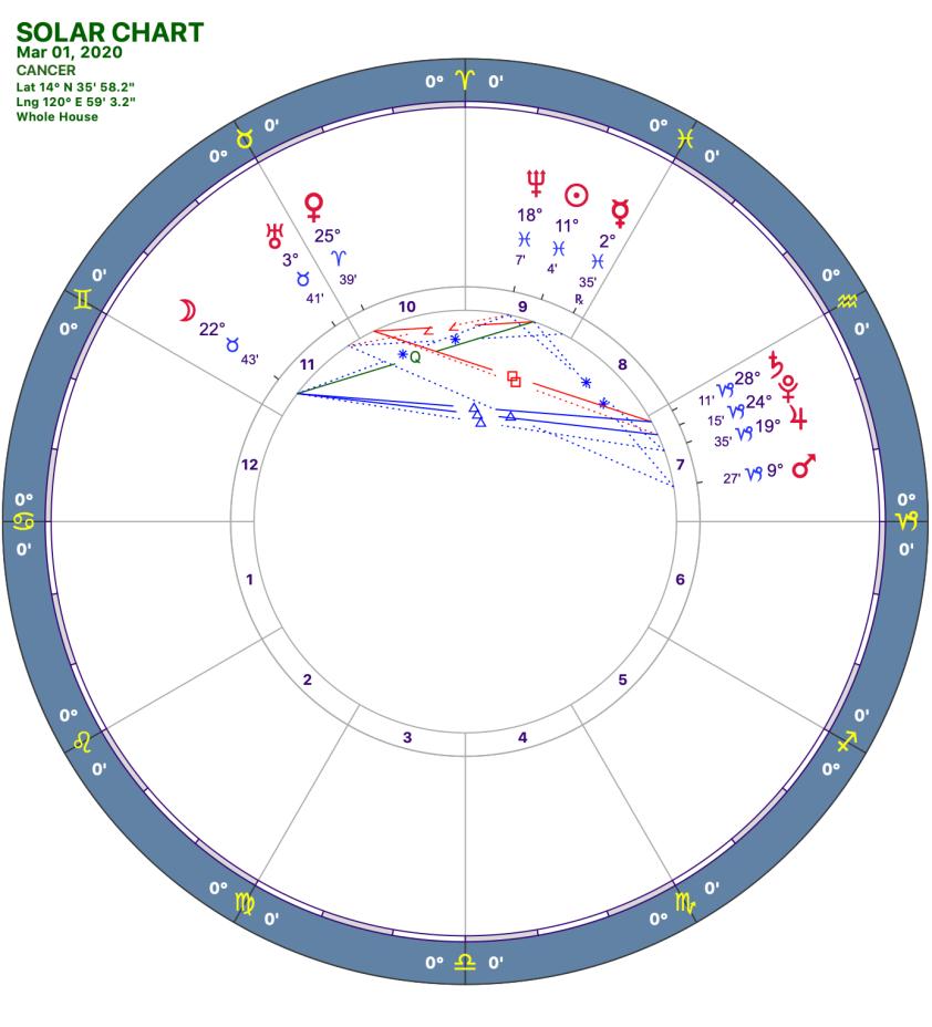 2020 03:Solar Chart:04 Cancer