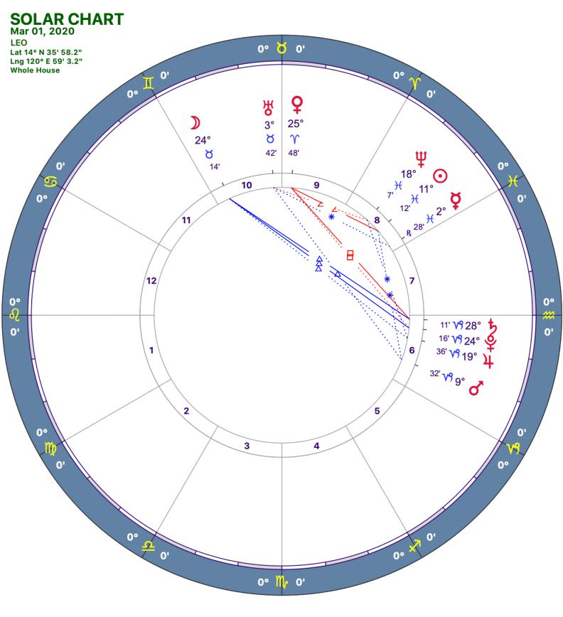 2020 03:Solar Chart:05 Leo