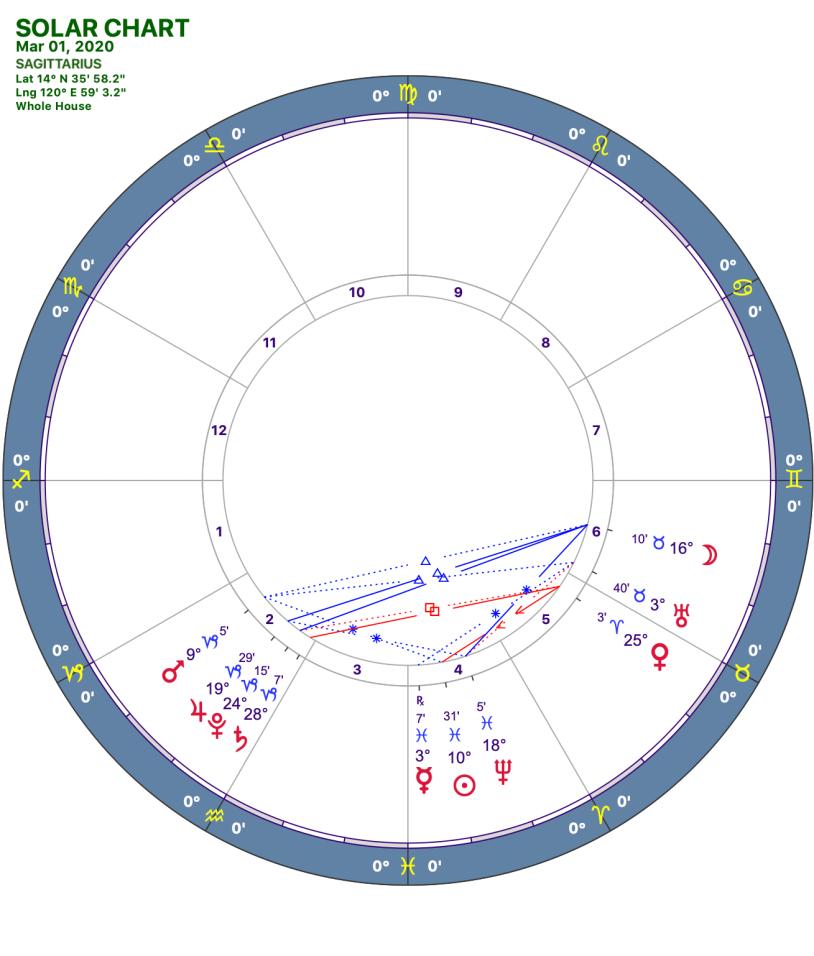 2020 03:Solar Chart:09 Sagittarius
