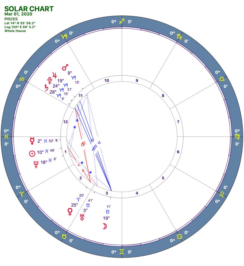 2020 03:Solar Chart:12 Pisces