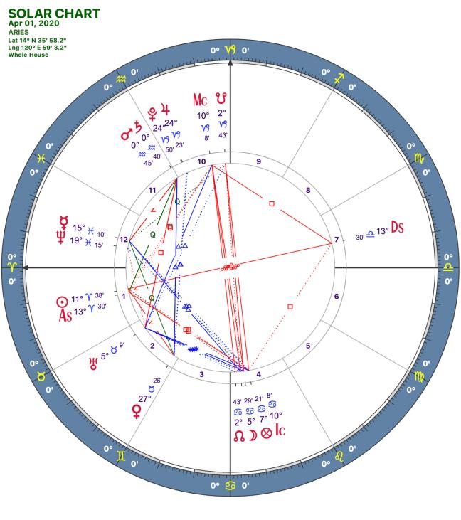 2020 04:Solar Chart:01 Aries