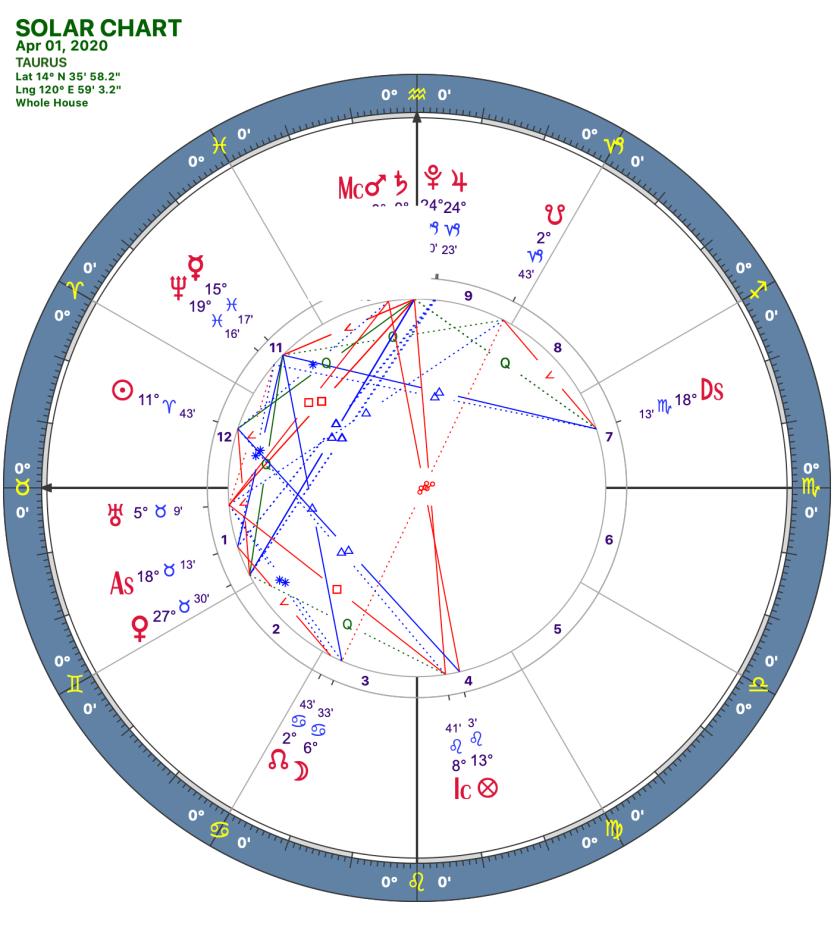 2020 04:Solar Chart:02 Taurus