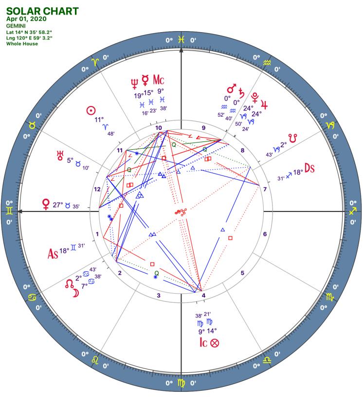 2020 04:Solar Chart:03 Gemini