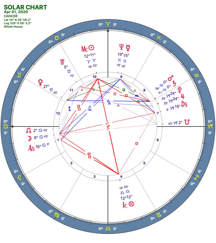 2020 04:Solar Chart:04 Cancer