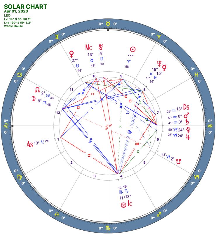 2020 04:Solar Chart:05 Leo