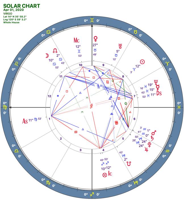 2020 04:Solar Chart:06 Virgo