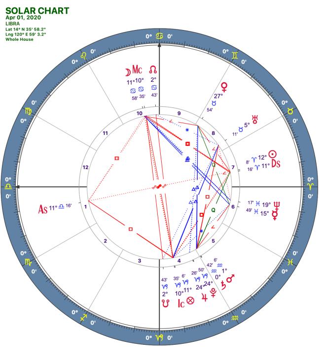 2020 04:Solar Chart:07 Libra