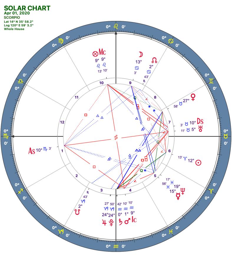 2020 04:Solar Chart:08 Scorpio