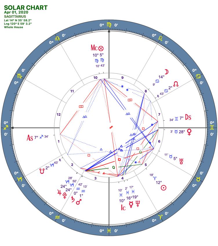 2020 04:Solar Chart:09 Sagittarius