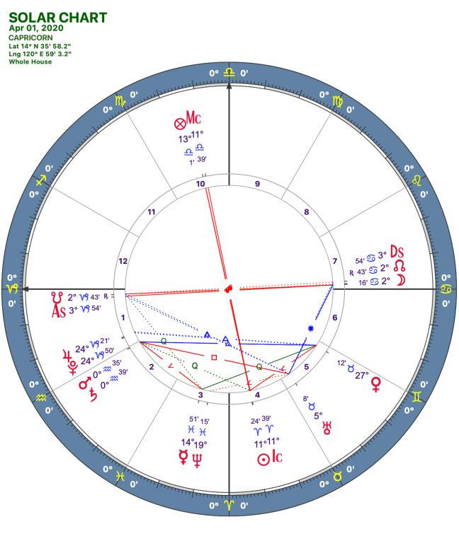2020 04:Solar Chart:10 Capricorn