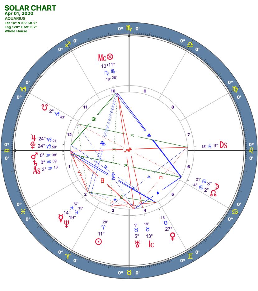 2020 04:Solar Chart:11 Aquarius