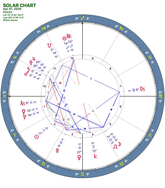 2020 04:Solar Chart:12 Pisces