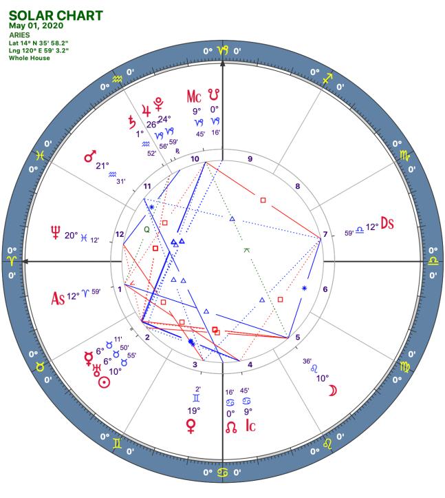 2020 05:Solar Chart:01 Aries