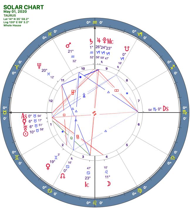 2020 05:Solar Chart:02 Taurus