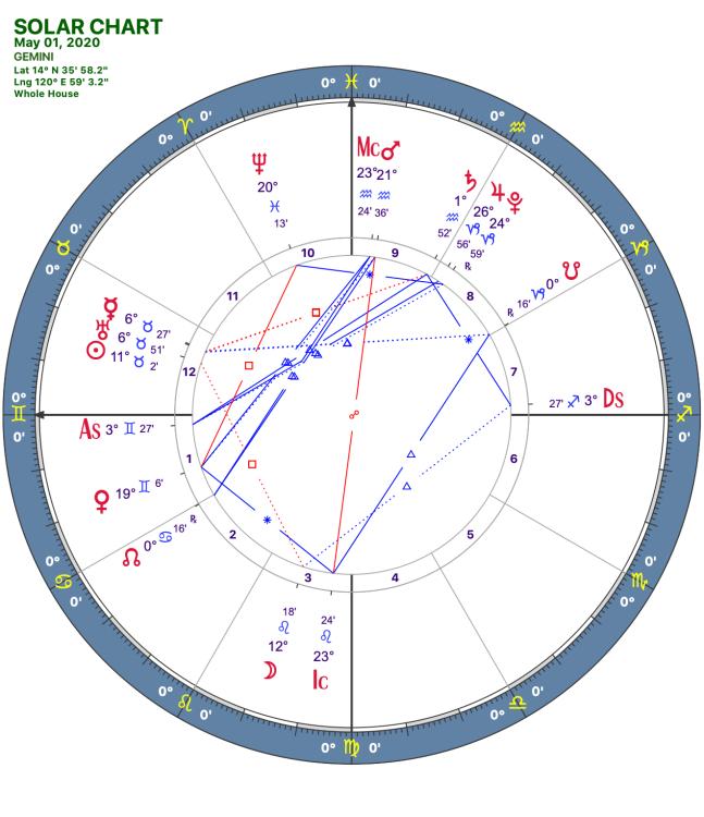 2020 05:Solar Chart:03 Gemini
