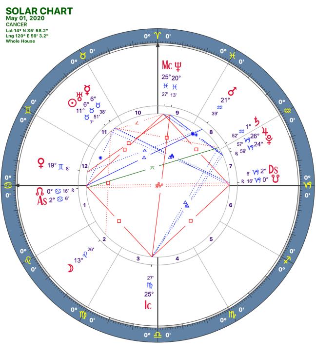 2020 05:Solar Chart:04 Cancer