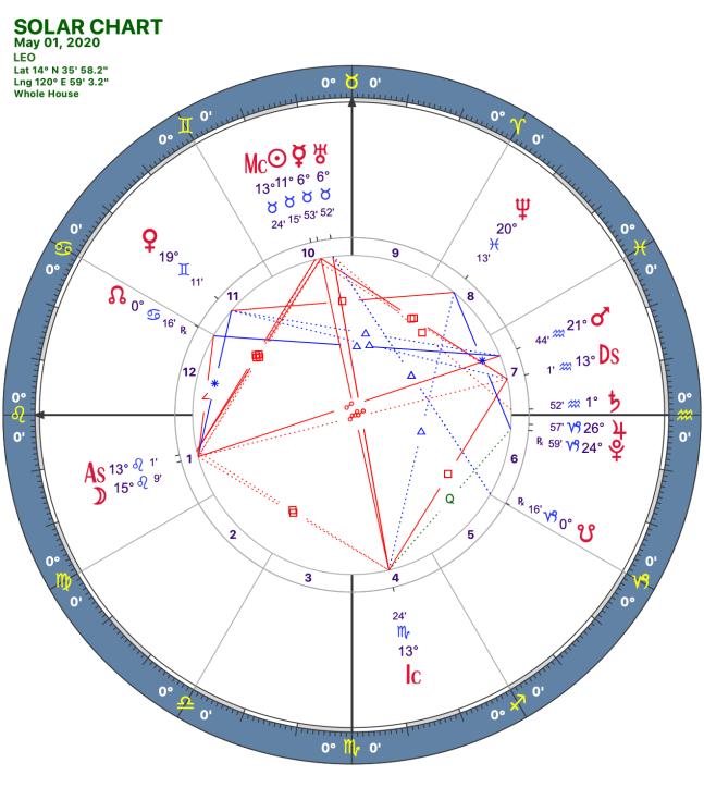 2020 05:Solar Chart:05 Leo