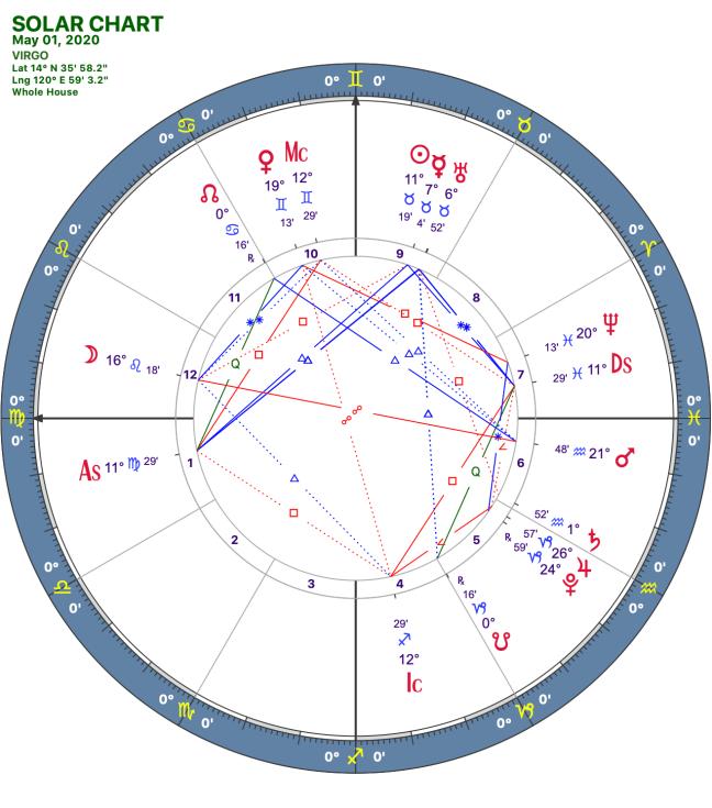 2020 05:Solar Chart:06 Virgo