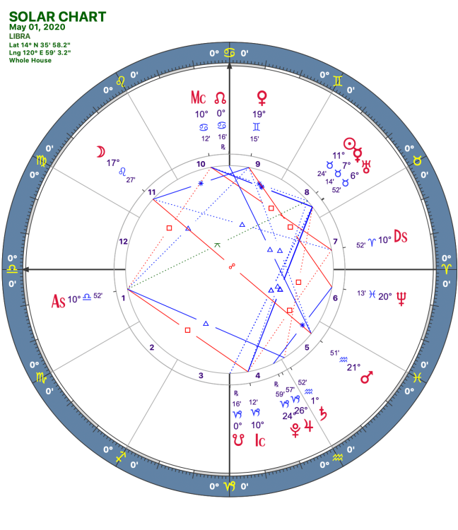 2020 05:Solar Chart:07 Libra