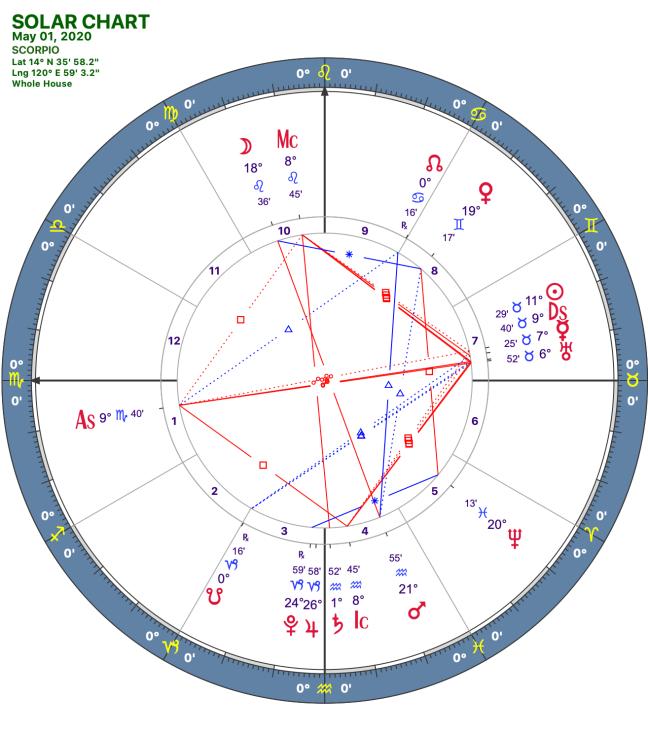 2020 05:Solar Chart:08 Scorpio