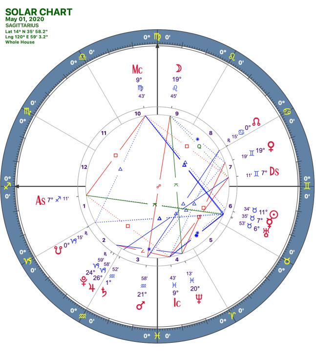 2020 05:Solar Chart:09 Sagittarius