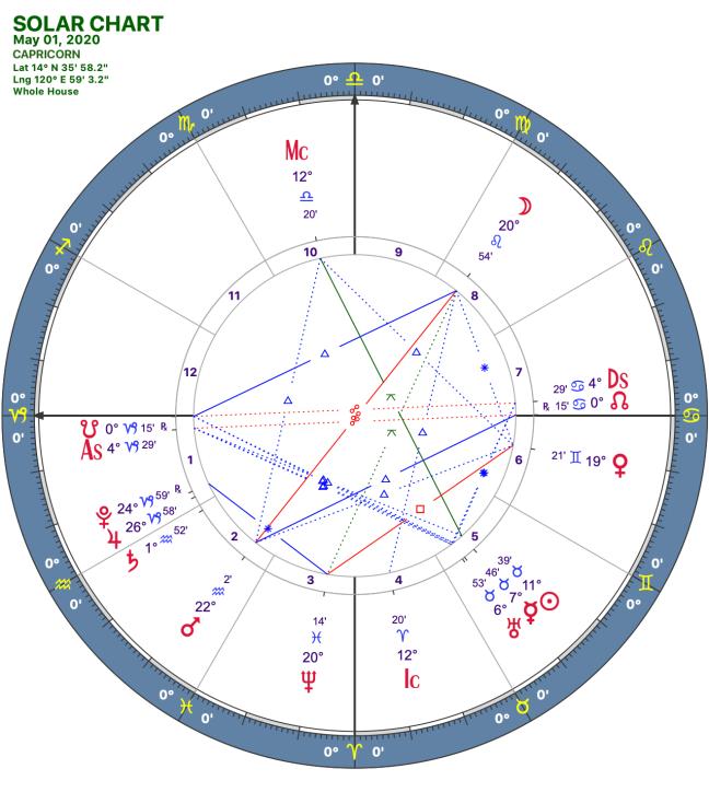 2020 05:Solar Chart:10 Capricorn