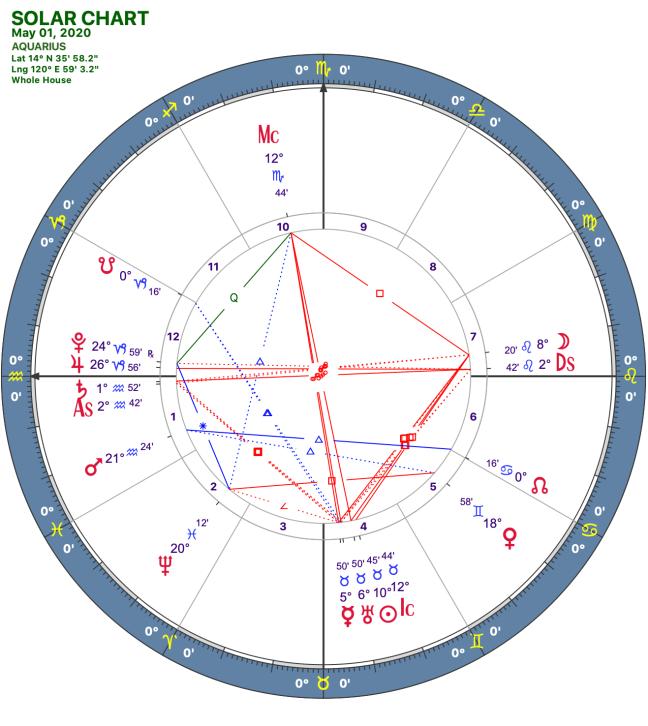 2020 05:Solar Chart:11 Aquarius