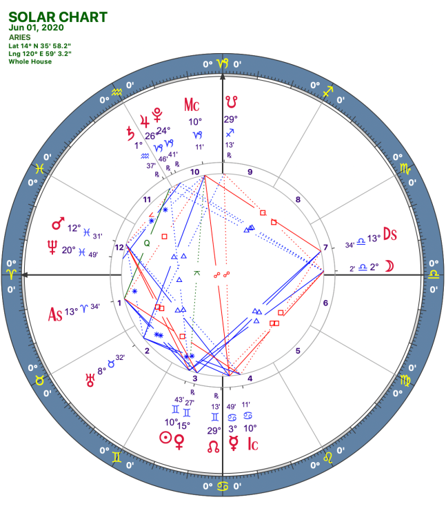 2020 06:Solar Chart:01 Aries