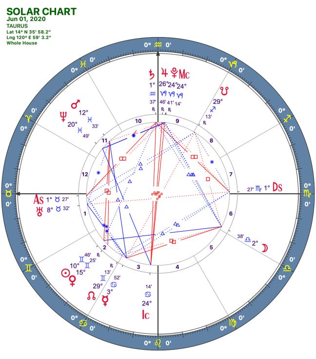 2020 06:Solar Chart:02 Taurus