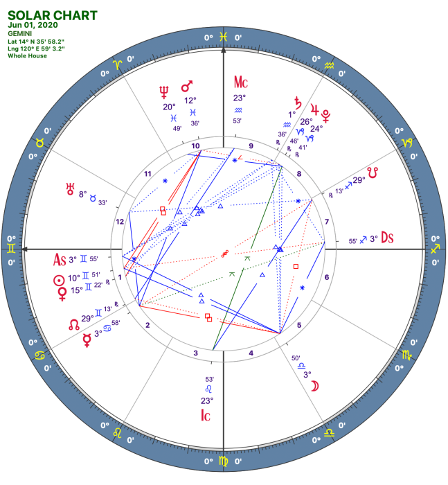 2020 06:Solar Chart:03 Gemini