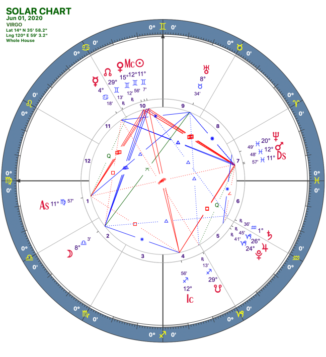 2020 06:Solar Chart:06 Virgo