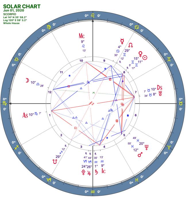 2020 06:Solar Chart:08 Scorpio