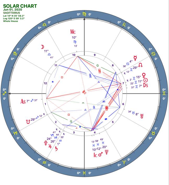 2020 06:Solar Chart:09 Sagittarius