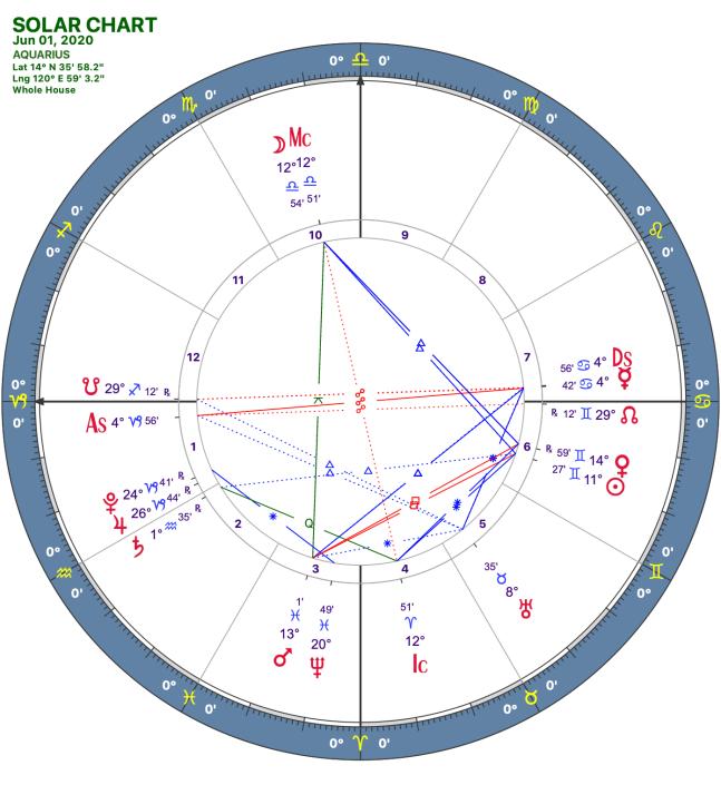 2020 06:Solar Chart:10 Capricorn