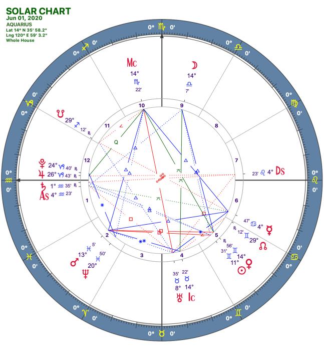 2020 06:Solar Chart:11 Aquarius