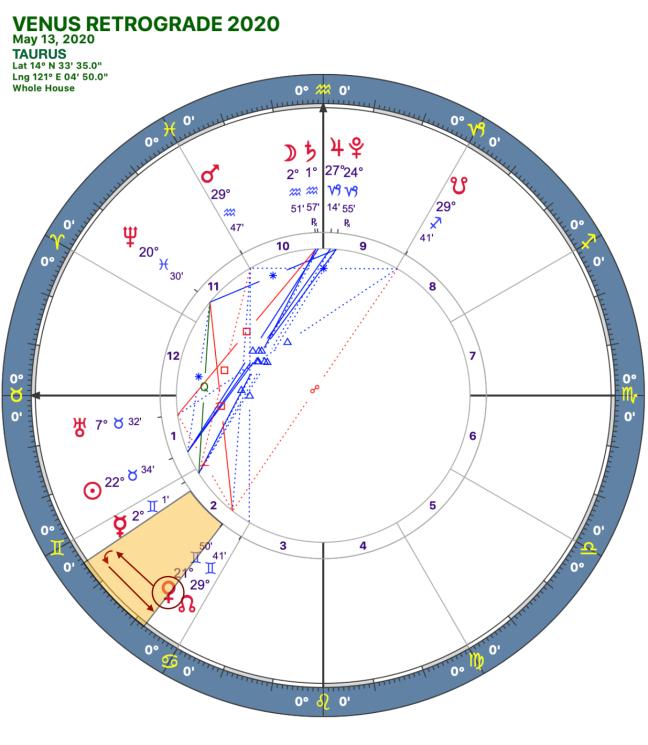 2020 Venus Retrograde:Solar Chart:02 Taurus