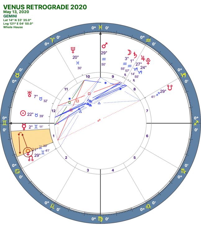 2020 Venus Retrograde:Solar Chart:03 Gemini